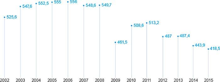 В 2016 году Группа «Газпром» добыла 419,1 млрд куб. м газа
