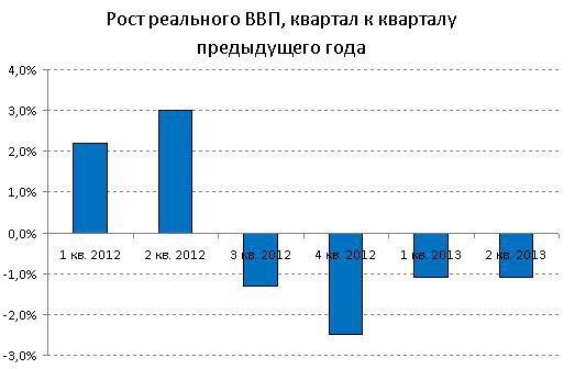 ВВП Украины продолжает сокращаться (данные по 2 кварталу 2013 года предварительные). Источник: Государственная служба статистики