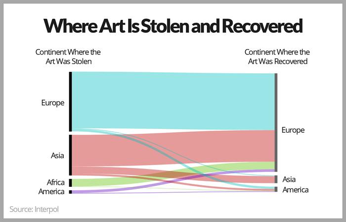 Україна на 8-му місці в списку країн, де викрадають твори мистецтва