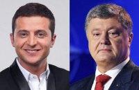 Екзит-пол Cоцис: Зеленський - 29,3%, Порошенко - 19,2%, Тимошенко - 13,8%