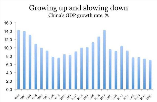 Зростання ВВП Китаю, %. Джерело: МВФ