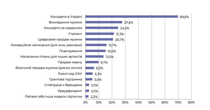 Основні джерела доходу українського музиканта