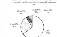 271,3 млрд грн бюджетних коштів у 2016 використаються неефективно: оцінка з Чернігова