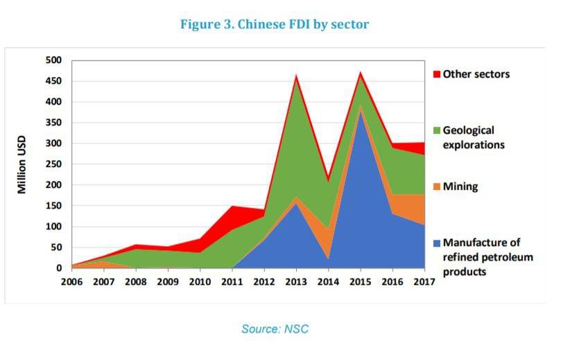 Китайские инвестиции по секторам экономики. Пока преобладает нефтепереработка