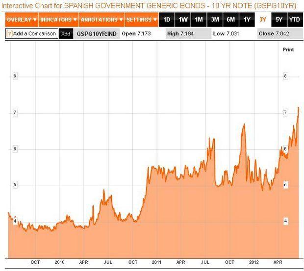 С марта 2012 года ставки по 10-летним облигациям Испании выросли почти в 1,5 раза, достигнув исторического максимума в 7,28%