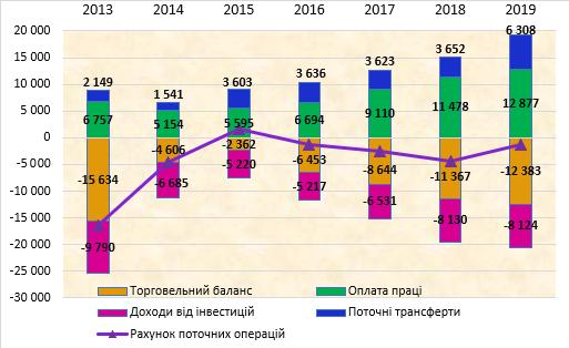 Рис. Компоненти поточного рахунку платіжного балансу (включаючи оплату праці) в 2013-2019 рр. Джерело: складено автором за даними НБУ.
