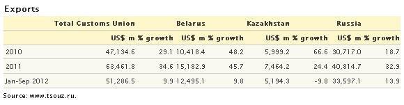 В 2012 году Беларусь и Казахстан резко снизили поставки в Россию