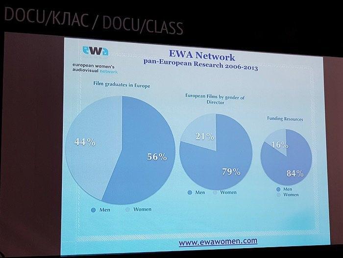 Результати дослідження EWA, які показують співвідношення жінок і чоловіків серед випускників кіношкіл, серед режисерів, які зняли фільми, та серед тих, хто отримав фінансування