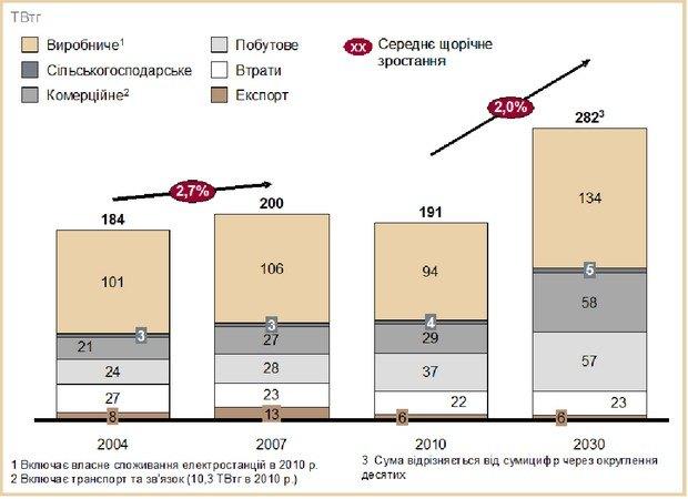 Спрос на электроэнергию (включая потери и собственное потребление)