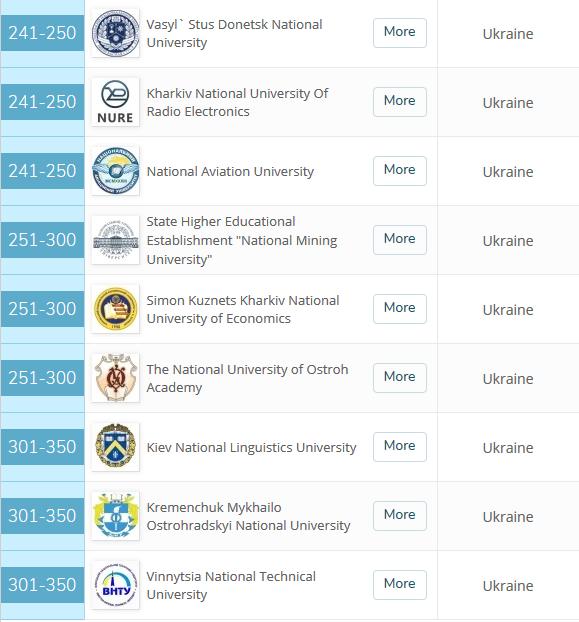 Двадцять українських ВНЗ увійшли до рейтингу кращих університетів Східної Європи і Центральної Азії