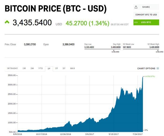 Стоимость биткоин биткоин кошелек в webmoney