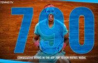 Надаль перевершив історичне досягнення Коннорса в ATP Tour