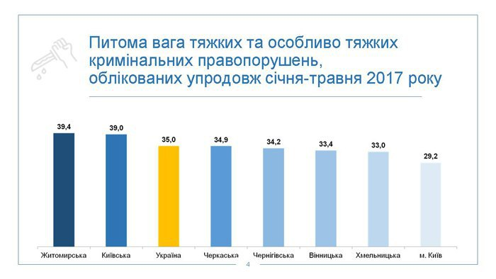 Луценко заявив про зменшення злочинності вУкраїні на15%