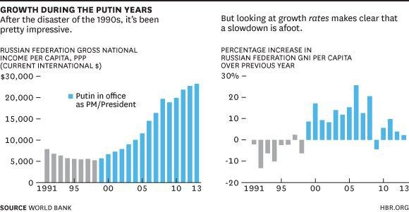 Слева - ВВП на душу населения, справа - темпы прироста к прошлому году