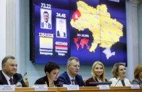 ЦВК оголосила офіційні результати другого туру виборів президента України