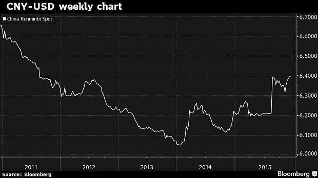 Курс китайського юаня щодо американського долара. Джерело: Bloomberg