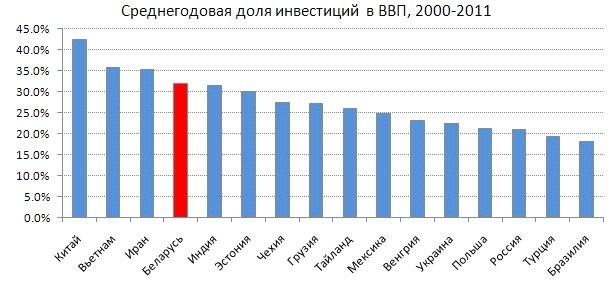 Беларусь была одной из наиболее быстрорастущих стран последнего десятилетия. Причина – высокий уровень инвестиций. Источник данных – МВФ.