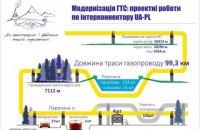 Газопровод Украина-Польша начнут строить в 2017 году