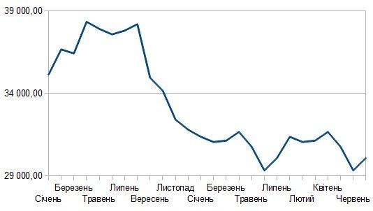 Объем резервов НБУ в млн долларов США, данные НБУ