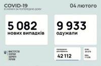 За сутки в Украине зафиксировали 5 082 новых случая ковида, 9 933 пациента выздоровели