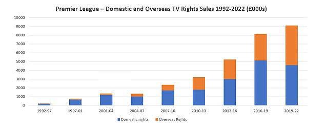 Вартість перегляду футбольних матчів АПЛ в країні і за кордоном різко зросла з 1992 року, а збільшення доходів від трансляцій призвело до зростання вартості футбольних матчів вищого дивізіону