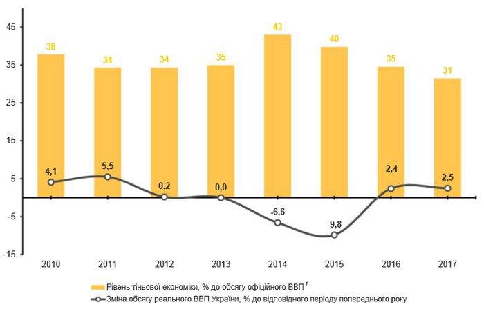 МЭРТ: вгосударстве Украина уровень теневой экономики снизился до31% ВВП