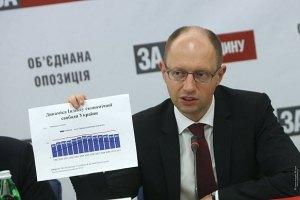 Яценюк: Українці віддали перевагу опозиції