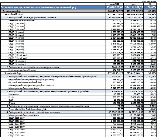 Структура державного боргу