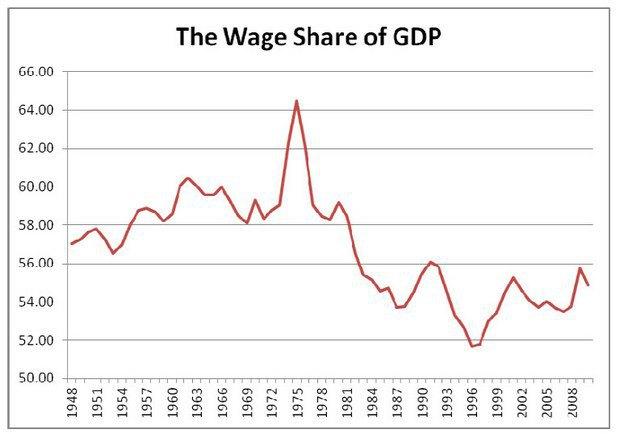 Доля зарплатні у ВВП Британії