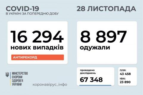 В Україні 125 нових випадків коронавірусу