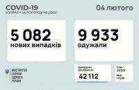 За добу в Україні зафіксували 5082 нових випадки ковіду, 9 933 пацієнтів одужали