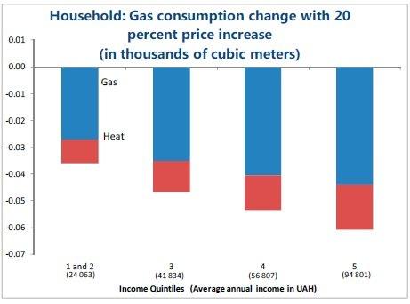 Домохозяйства: изменение потребления газа при 20% росте тарифов (в тыс.кубометров)