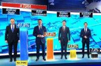 Анджей Дуда и Рафал Тшасковский выходят во второй тур выборов президента Польши