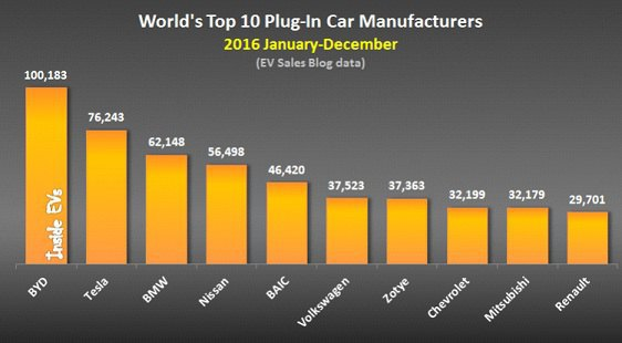 Tоп-10 производителей электромобилей в мире в 2016 году (источник InsideEVs.com )