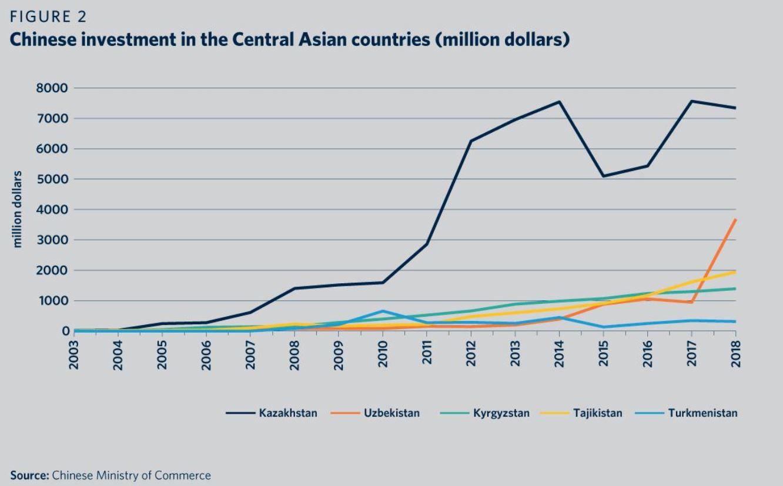 Китайские ПИИ в Центральной Азии. В числе явных лидеров Казахстан и Узбекистан