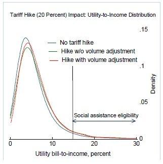 Влияние роста цен на газ и тепло на 20%. Три кривые (без роста тарифов, с ростом тарифов без регулирования потребления и с ростом тарифов и с регулированием потребления).