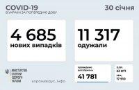 За добу в Україні виявили 4 685 нових випадків ковіду, одужало 11 317 осіб