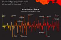 Украина заняла 131 место в мировом рейтинге восприятия коррупции