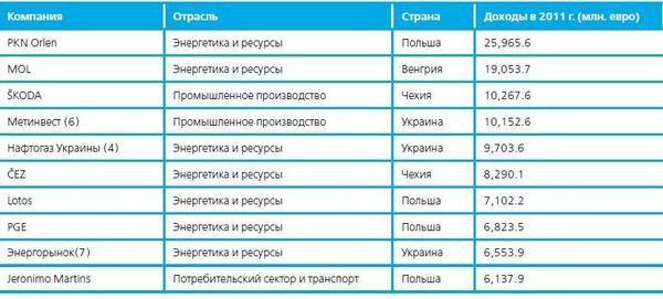 Перша десятка рейтингу Deloitte