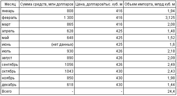 """Импорт природного газа НАК """"Нафтогаз Украины"""" в 2012 году"""