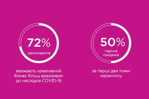 За перші два тижні карантину продажі креативних індустрій впали на 50%, - опитування