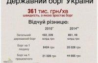 Депутати підвищили ліміт держборгу до 968 млрд гривень