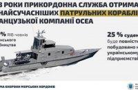 Депутати ратифікували договір про купівлю 20 французьких патрульних катерів