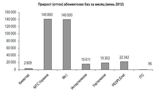 Графік: http://ain.ua