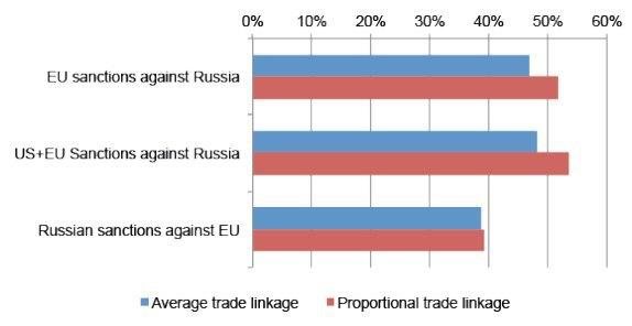 Вероятности успешного воздействия в течении двух лет санкциями на противоположную сторону для ЕС, США и России. Источник - http://www.voxeu.org/article/russia-s-tit-tat