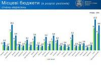 Надходження до місцевих бюджетів - джерело розвитку регіонів