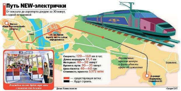 Один из неудавшихся по украинской вине проектов – «Воздушный экспресс»