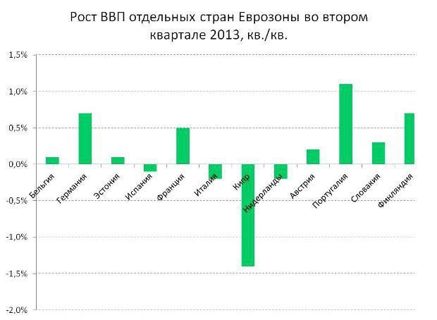 Наиболее высокие темпы роста продемонстрировали экономики ядра Еврозоны - Германия и Франция, - а также Финляндия и Португалия. Экономический спад продолжился в Италии, Испании, продолжающих активно следовать стратегии бюджетной экономии Нидерландах и на кризисном Кипре