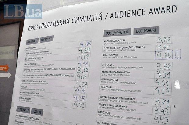 Результаты голосования за приз зрительских симпатий