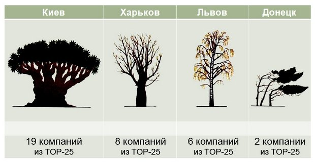 Присутствие крупного IT-бизнеса в разных областных центрах Украины